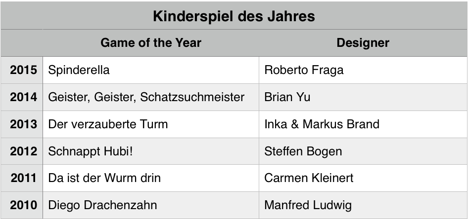 kinderspiel award